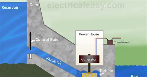 hydroelectric power plant layout pdf hydroelectric power plant layout working and types