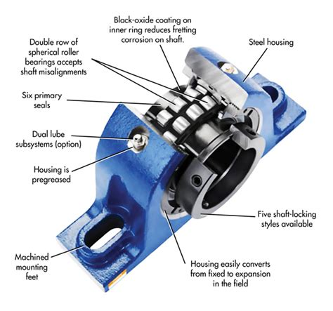 design procedure of journal bearing heavy duty housing protects bearings machine design