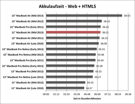 Mba 11 Review by 11 Zoll Macbook Air Mit Quot Haswell Quot Im Test Hardwareluxx