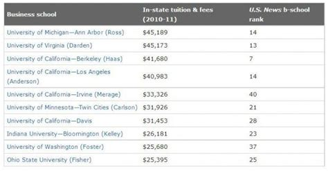 Carlson Mba Fees by Carlson S Among Nation S Most Expensive Master S Programs