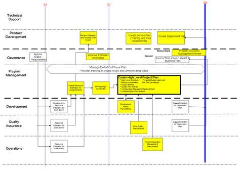 sdlc requirements definition sdlc project