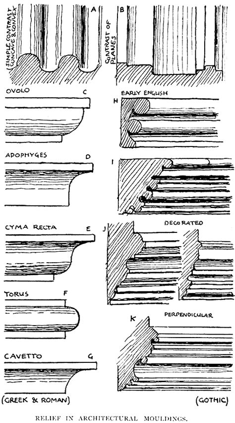 Types Of Cornice Mouldings Line And Form By Walter Crane Chapter Vii