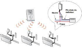 inertie seche ou fluide chambre radiateur lectrique inertie of inertie seche ou fluide