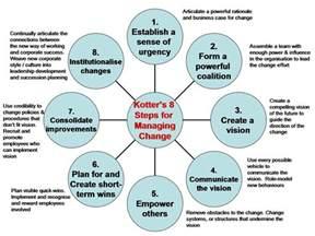 Kotters 8 Step Change Model Essays by Kotter S 8 Step Change Model