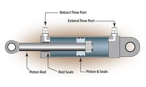 hydraulic cylinder diagram schematic of hydraulic system get free image about