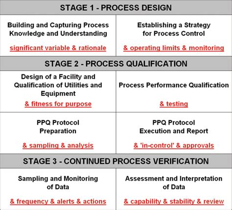 process validation template process validation guidance images