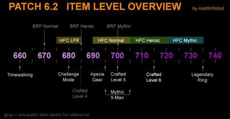 wow upgrade alchemy trinket patch 6 2 mega gear summary mr robot s blog