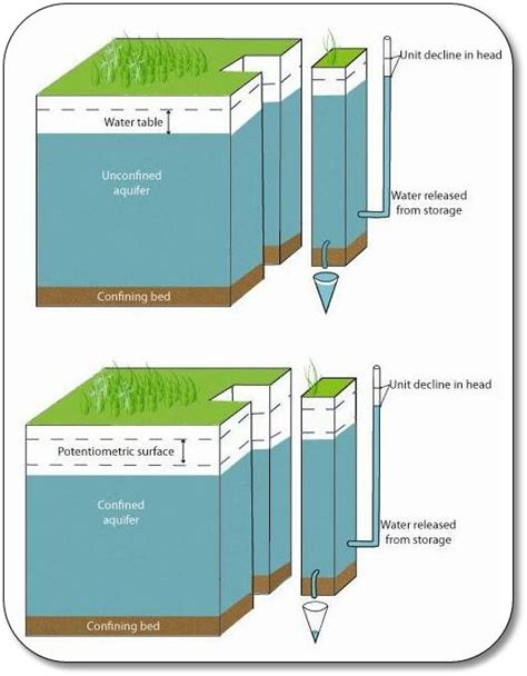 groundwater recharge and a guide to aquifer storage recovery books groundwater gt specific yield sy