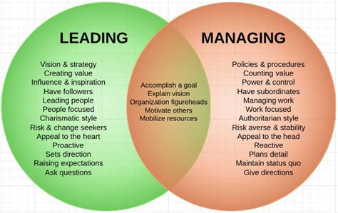 leader vs manager venn diagram what is the difference between management and leadership page 2