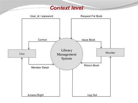 data flow diagram exle library management system library management system presentation