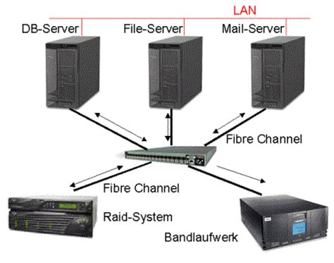 what is storage networking webopedia definition remotehop