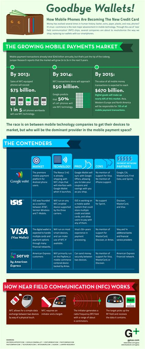 Mobile Gift Card Wallet Amex - the future of mobile payments infographic