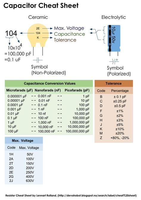 types of capacitor with formula ohms formulas sheet images electronics image search search and
