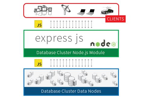 node js express angular tutorial why use expressjs over nodejs for server side development