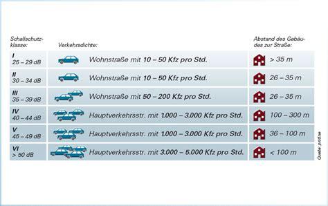 Fenster Schallschutzklasse 2 by Dagegen Hilft Nur Eins Schallged 228 Mmte Fenster
