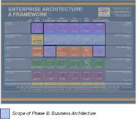 Business Architecture Framework Template Adm And The Zachman Framework