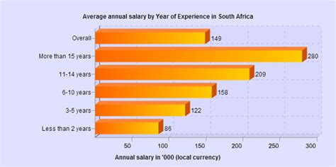 It Salaries In Sa The Least You Should Earn