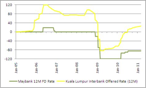 maybank housing loan calculator housing loans maybank housing loan interest rate