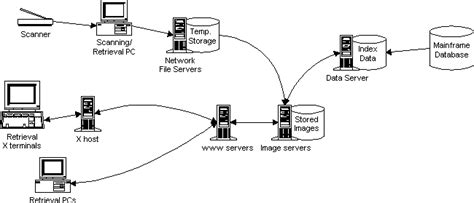technical diagram exles uw odin pilot project report technical architecture