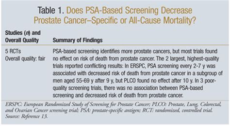 prostate screening guidelines update on prostate cancer screening guidelines