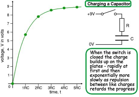graph of charge on a capacitor science january 2012