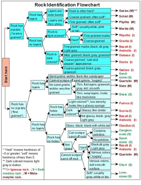 mineral identification flowchart mineral identification flowchart 28 images dichotomous