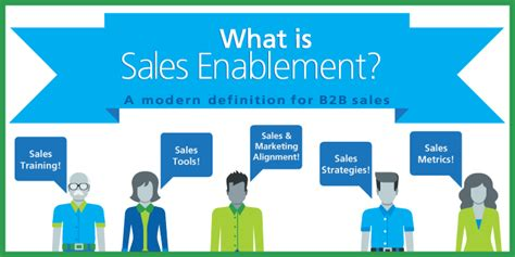 b2b sales what is sales enablement a modern definition for b2b sales