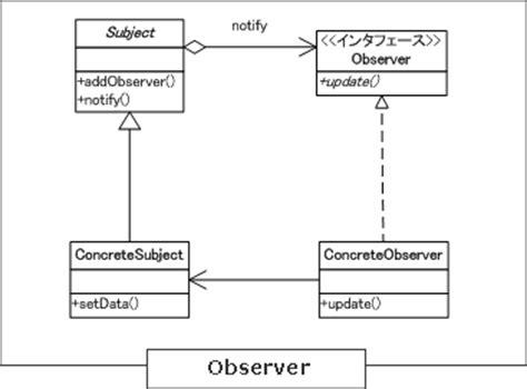 design pattern observer laboratorium rekayasa http hamasyou com images design pattern observer gif