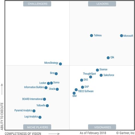 Mba Business Intelligence Usa by Microsoft Bi Right At Home In Gartner S East