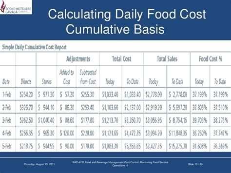 monthly cost of food image gallery kitchen food costing template