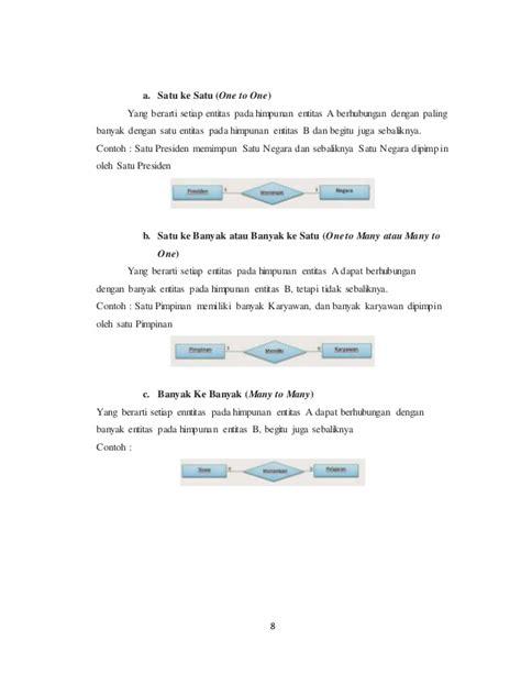 hasil membaca dan hasil pemikiranku erd peminjaman contoh himpunan relasi contoh 84