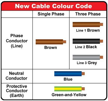 electrical wiring colours for lights 17 best images about electricos on cable the