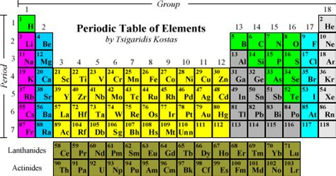 The Elements In A Column Of The Periodic Table by Untitled Document Faculty Xavierhs Org