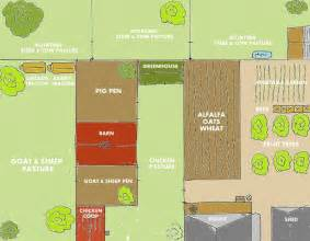 Create My Own Floor Plan 4 backyard farm designs for self sufficiency