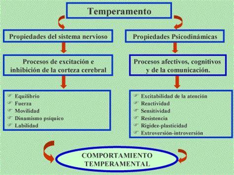 tabla de los temperamentos algunas cualidades del temperamento fundamentales para el