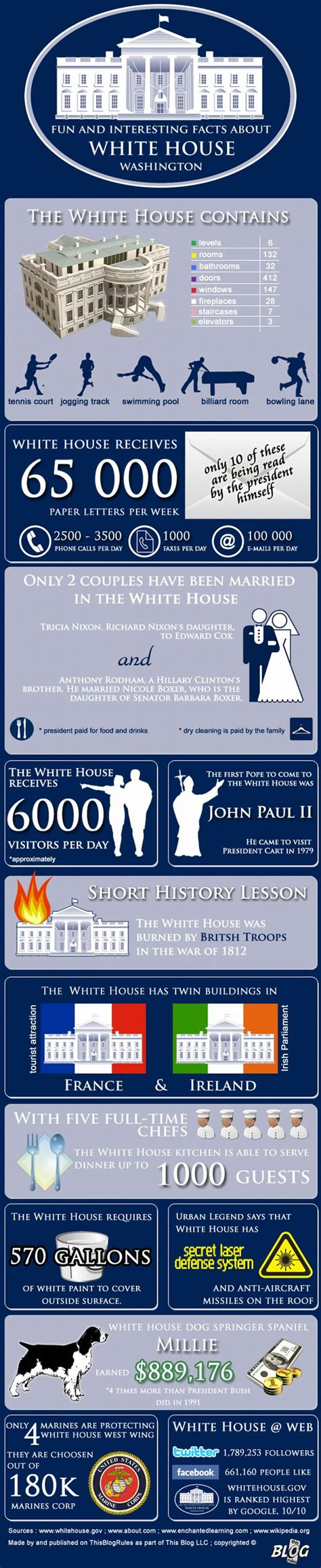 the white house facts the white house fun and interesting facts visual ly