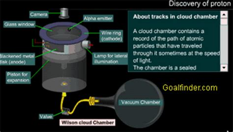 eugen goldstein proton discovery goalfinder discovery of proton animated easy science