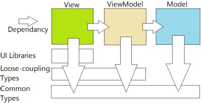 mvvm pattern unit testing the mvvm design pattern dzone refcardz