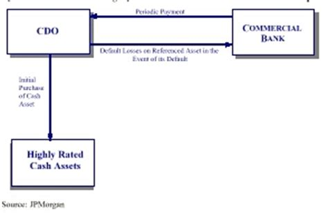 Nyu Mba Transfer Credits by Giddy Synthetic Asset Backed Securities