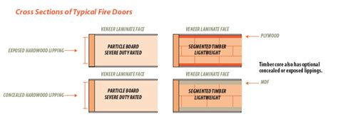 Laminate Vs Hardwood the difference between flush and panelled doors