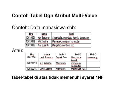 membuat database jadwal kuliah 6 materi kuliah normalisasi tabel database