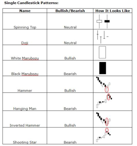 candlestick pattern oanda forex candlestick reversal patterns
