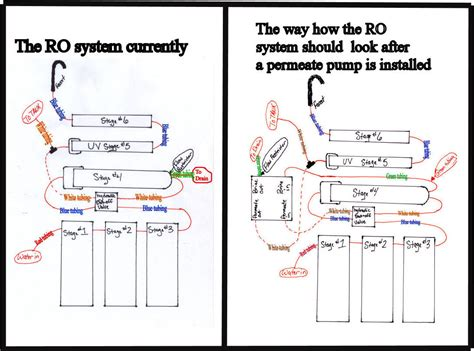 osmosis system diagram osmosis diagram 5 stage wiring diagrams wiring
