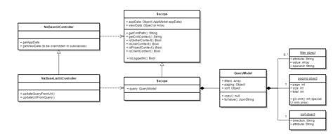 inheritance uml diagram angularjs inheritance w angular s controller as vs