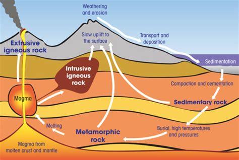 diagram of metamorphic rock top 7 differences between metamorphic rocks and igneous rocks