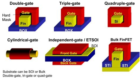 Multi Gate semiwiki finfet process modeling and extraction at