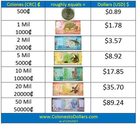 how much is a table colones to dollars exchange rate colonestodollars com