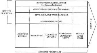 le diagnostic analyse des ressources de l