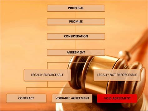 Business Law Contract Act