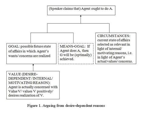 Will Model Debate Trickle by Issa Proceedings 2010 Practical Reasoning In Political